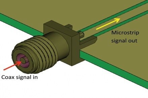 The role of RF coaxial connectors